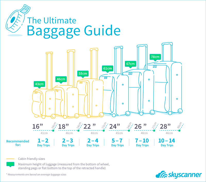 Best Lightweight Suitcases For 2017 Skyscanner Singapore